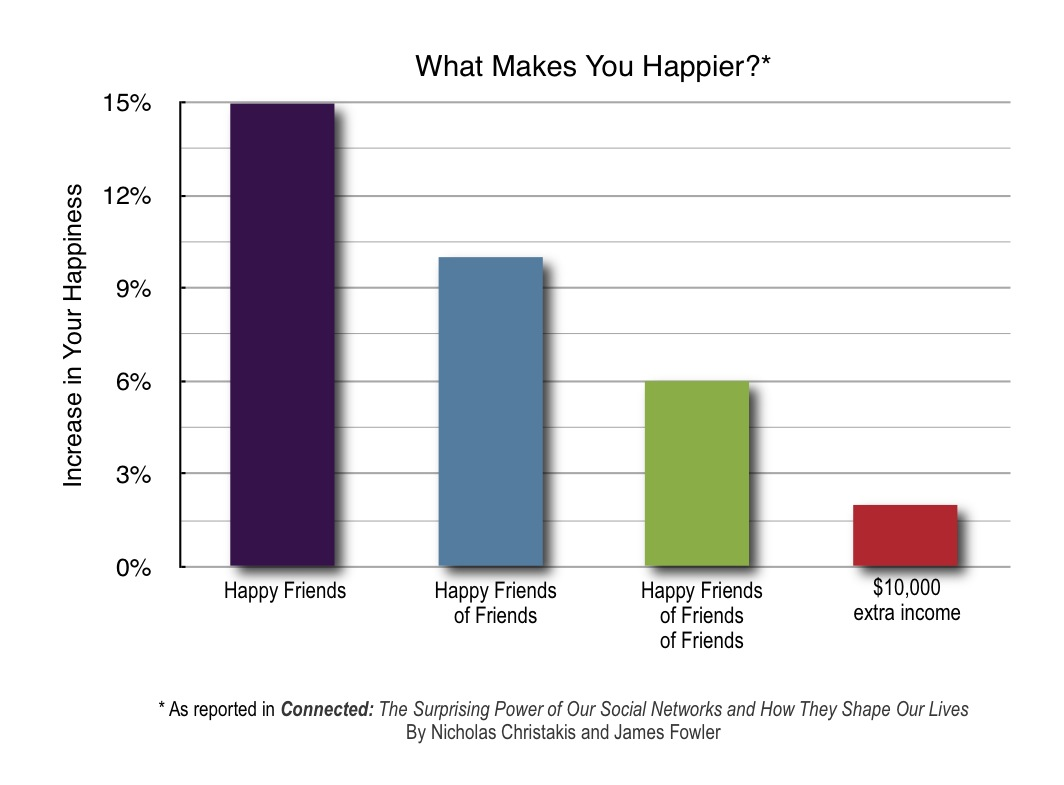 What_Makes_You_Happier